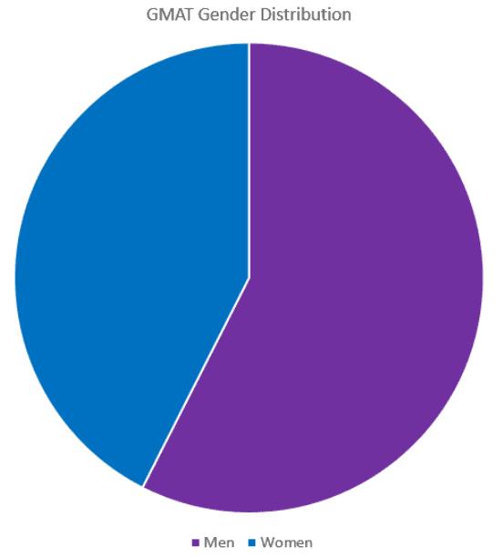 GMAT_Gender_Distribution